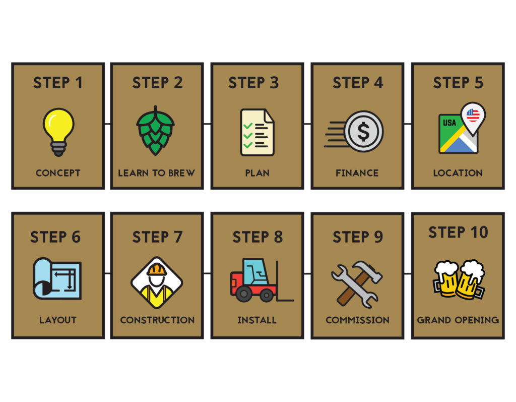 10 Steps To Start A Brewery